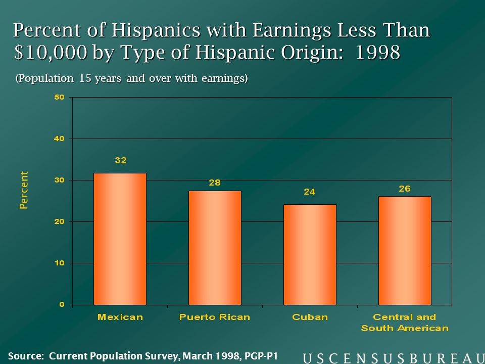 Percent of Hispanics with Earnings Less Than $10,000 by Type of Hispanic Origin: 1998 (Population 15 years and over with earnings) Percent Source: Current Population Survey, March 1998, PGP-P1