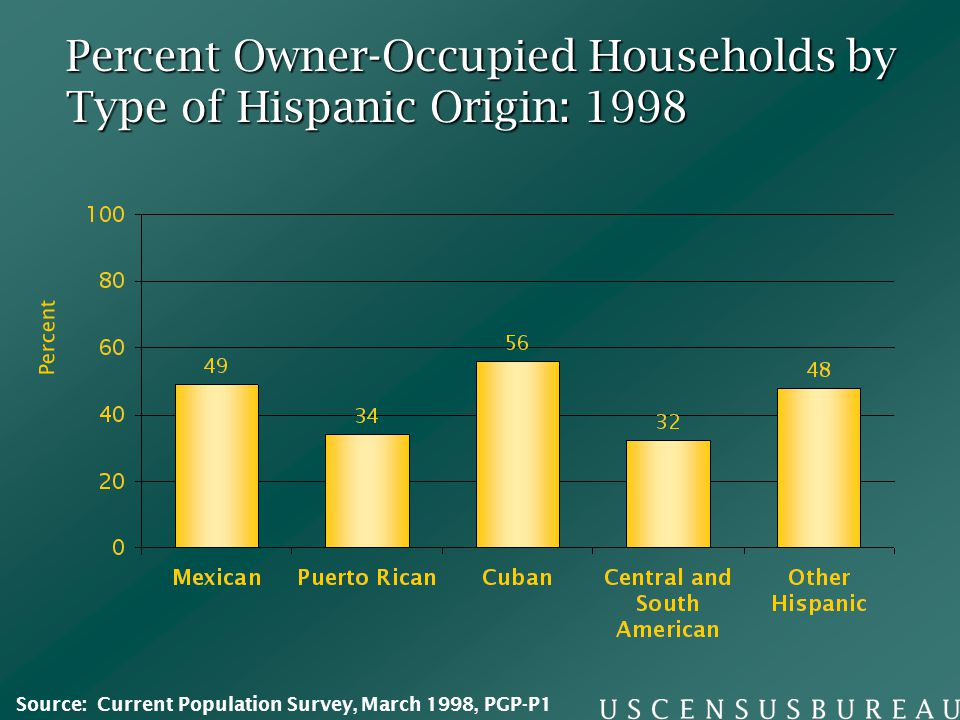 Percent Owner-Occupied Households by Type of Hispanic Origin: 1998 Percent Source: Current Population Survey, March 1998, PGP-P1
