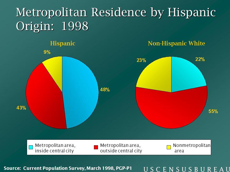 Metropolitan Residence by Hispanic Origin: 1998 Metropolitan area, inside central city Metropolitan area, outside central city Nonmetropolitan area Hi