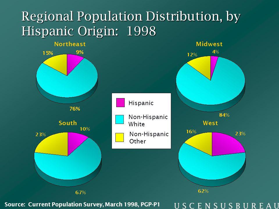 Regional Population Distribution, by Hispanic Origin: 1998 Northeast South Midwest West Non-Hispanic White Non-Hispanic Other Hispanic Source: Current
