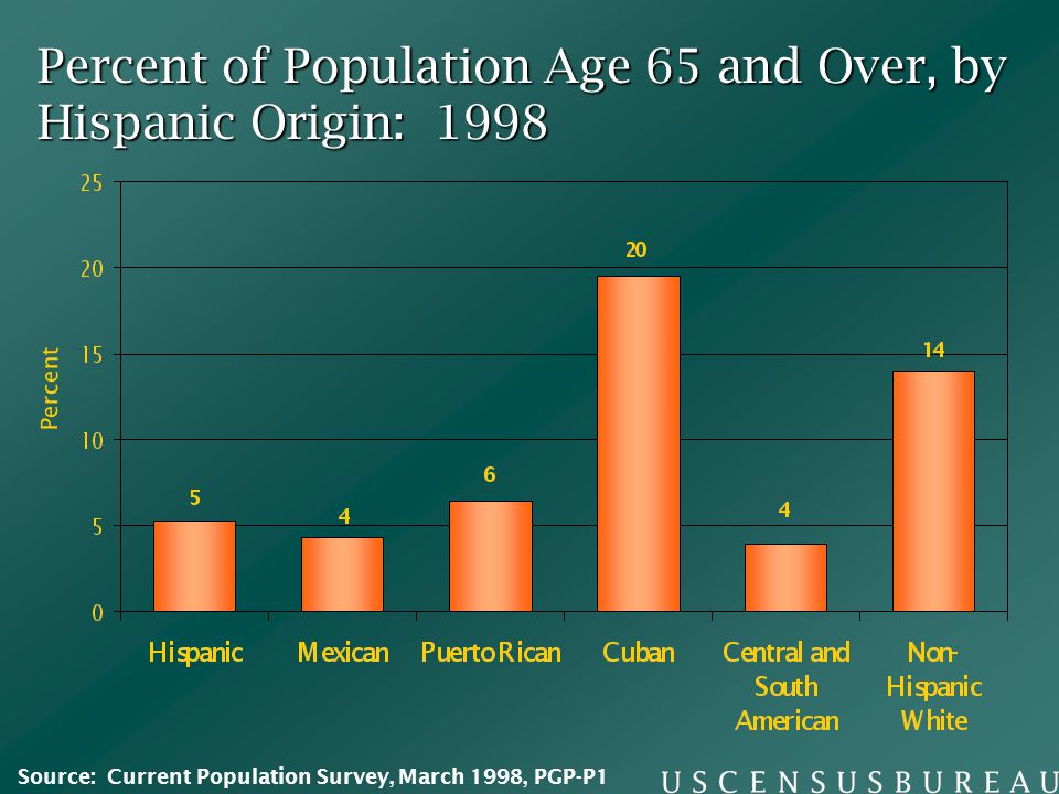 Percent of Population Age 65 and Over, by Hispanic Origin: 1998 Percent Source: Current Population Survey, March 1998, PGP-P1