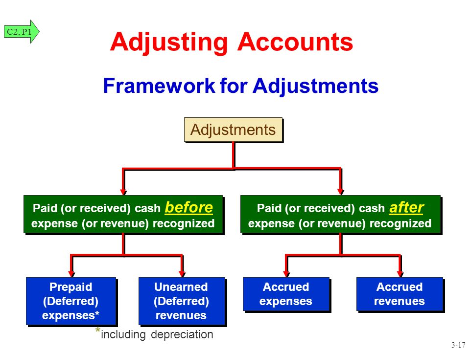 Adjustments Adjusting Accounts Paid (or received) cash before expense (or revenue) recognized Paid (or received) cash after expense (or revenue) recog