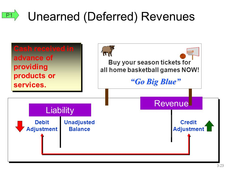 "Unearned (Deferred) Revenues Revenue Buy your season tickets for all home basketball games NOW! ""Go Big Blue"" Cash received in advance of providing pr"