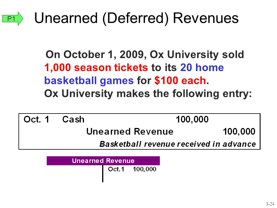 Unearned (Deferred) Revenues On October 1, 2009, Ox University sold 1,000 season tickets to its 20 home basketball games for $100 each. Ox University