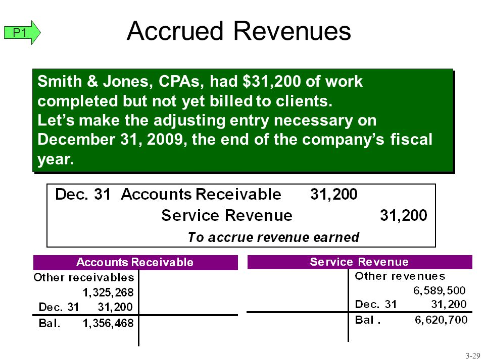 Accrued Revenues Smith & Jones, CPAs, had $31,200 of work completed but not yet billed to clients. Let's make the adjusting entry necessary on Decembe