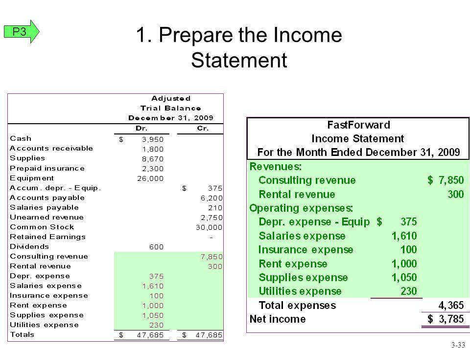 1.Prepare the Income Statement P3 3-33