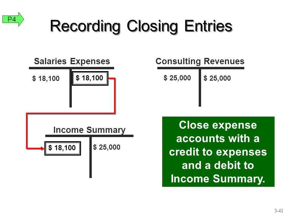 $ 25,000 Close expense accounts with a credit to expenses and a debit to Income Summary. $ 25,000 Recording Closing Entries $ 18,100 Salaries Expenses