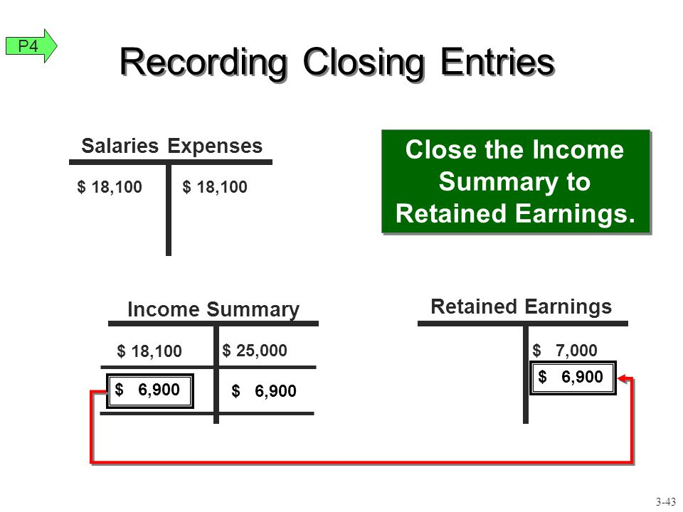 $ 18,100 $ 25,000 $ 18,100 $ 7,000 Close the Income Summary to Retained Earnings. Recording Closing Entries $ 6,900 Salaries Expenses Income Summary R