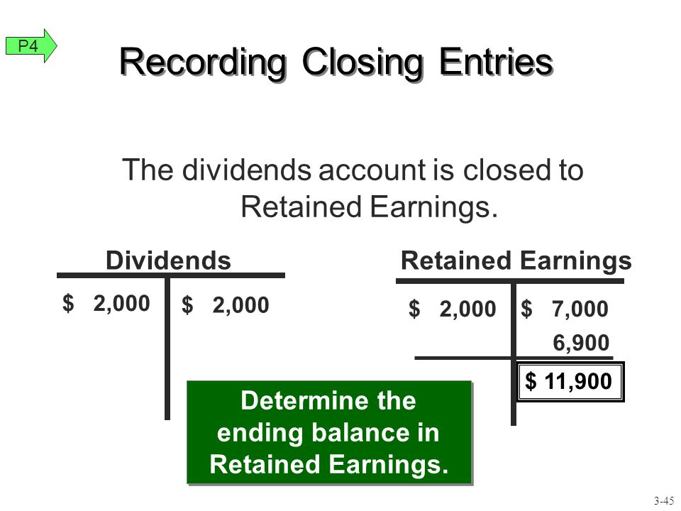Recording Closing Entries Dividends $ 2,000 Determine the ending balance in Retained Earnings. $ 11,900 $ 7,000 6,900 Retained Earnings The dividends