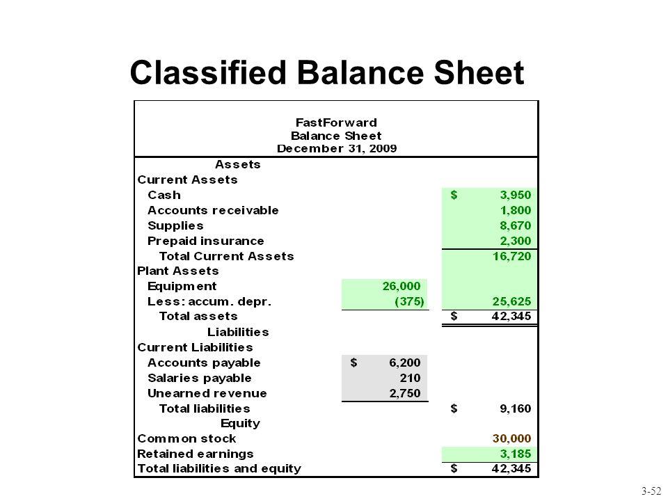 Classified Balance Sheet 3-52