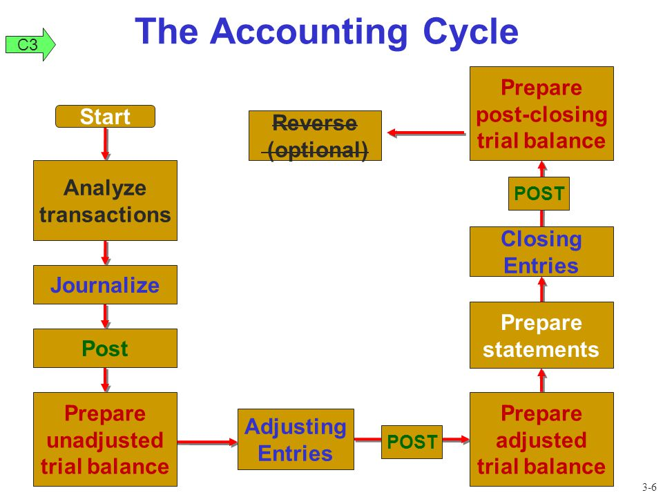 The Accounting Cycle Start Analyze transactions Journalize Post Prepare unadjusted trial balance Adjusting Entries Prepare adjusted trial balance Prep