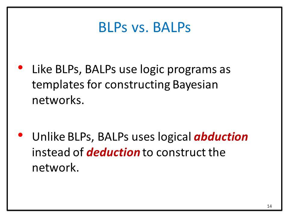 BLPs vs. BALPs Like BLPs, BALPs use logic programs as templates for constructing Bayesian networks.