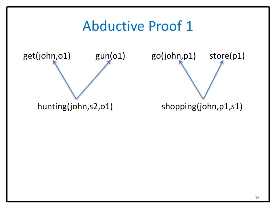 Abductive Proof 1 get(john,o1) gun(o1) go(john,p1) store(p1) hunting(john,s2,o1)shopping(john,p1,s1) 16
