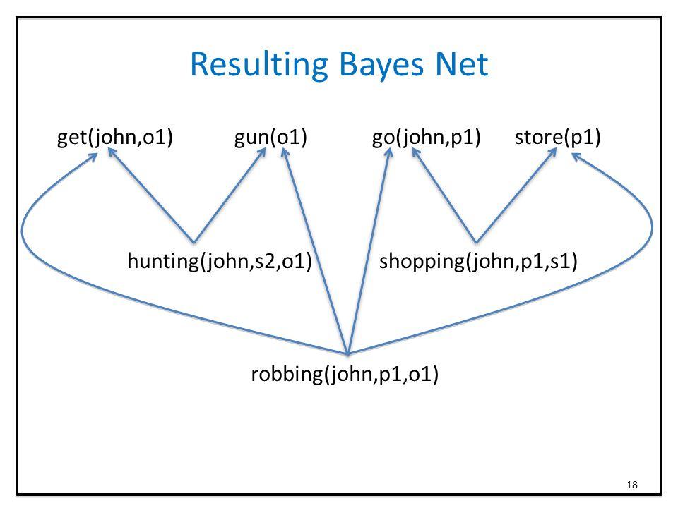 Resulting Bayes Net get(john,o1) gun(o1) go(john,p1) store(p1) hunting(john,s2,o1) shopping(john,p1,s1) robbing(john,p1,o1) 18