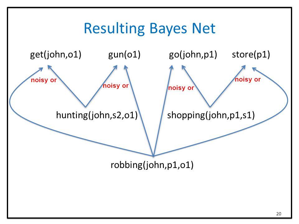Resulting Bayes Net get(john,o1) gun(o1) go(john,p1) store(p1) hunting(john,s2,o1) shopping(john,p1,s1) robbing(john,p1,o1) 20 noisy or