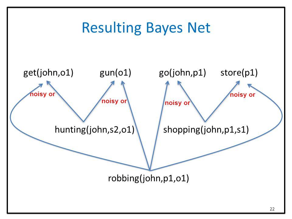 Resulting Bayes Net get(john,o1) gun(o1) go(john,p1) store(p1) hunting(john,s2,o1) shopping(john,p1,s1) robbing(john,p1,o1) noisy or 22