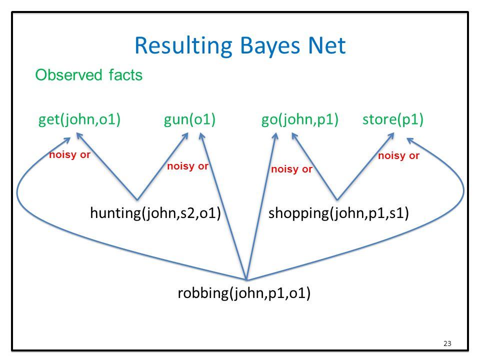 Resulting Bayes Net get(john,o1) gun(o1) go(john,p1) store(p1) hunting(john,s2,o1) shopping(john,p1,s1) robbing(john,p1,o1) Observed facts 23 noisy or