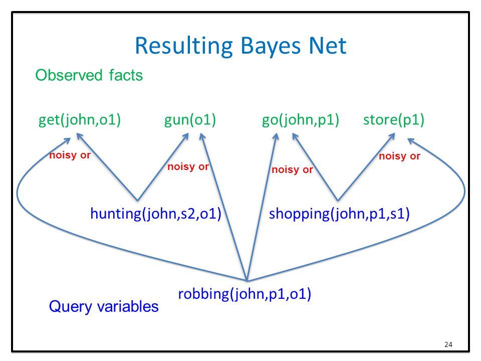 Resulting Bayes Net get(john,o1) gun(o1) go(john,p1) store(p1) hunting(john,s2,o1) shopping(john,p1,s1) robbing(john,p1,o1) Observed facts Query variables 24 noisy or
