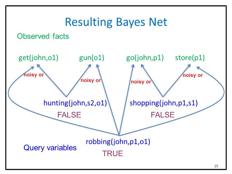 Resulting Bayes Net get(john,o1) gun(o1) go(john,p1) store(p1) hunting(john,s2,o1) shopping(john,p1,s1) robbing(john,p1,o1) Observed facts Query variables FALSE TRUE 25 noisy or