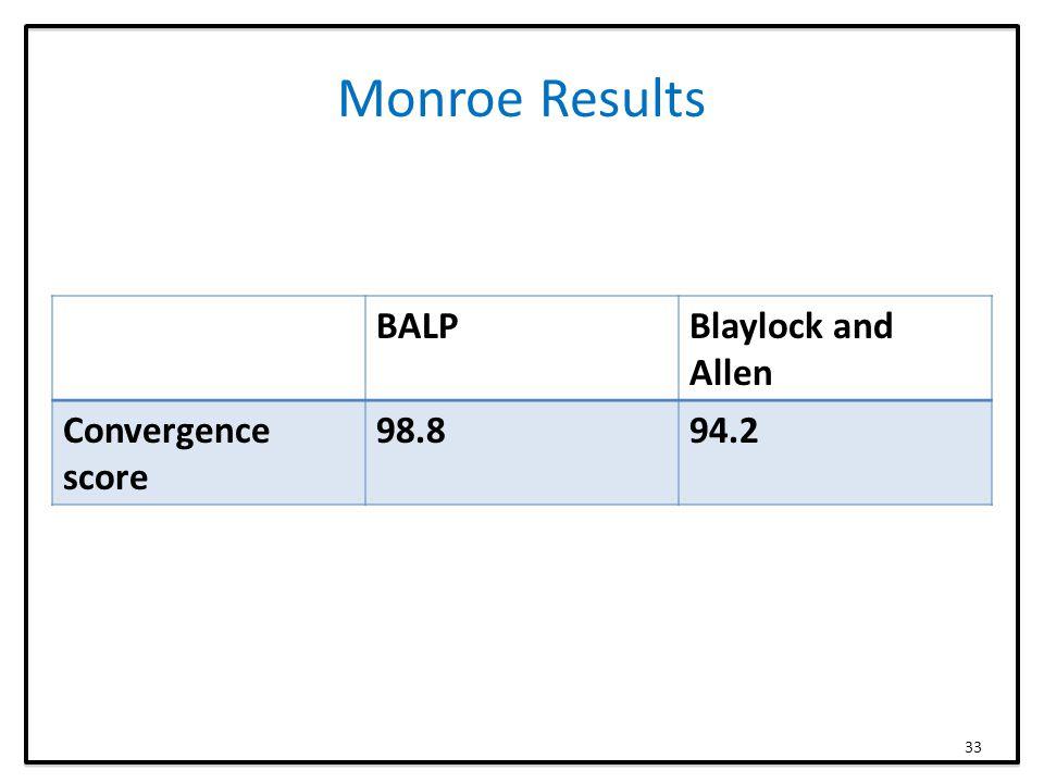 Monroe Results BALPBlaylock and Allen Convergence score 98.894.2 33