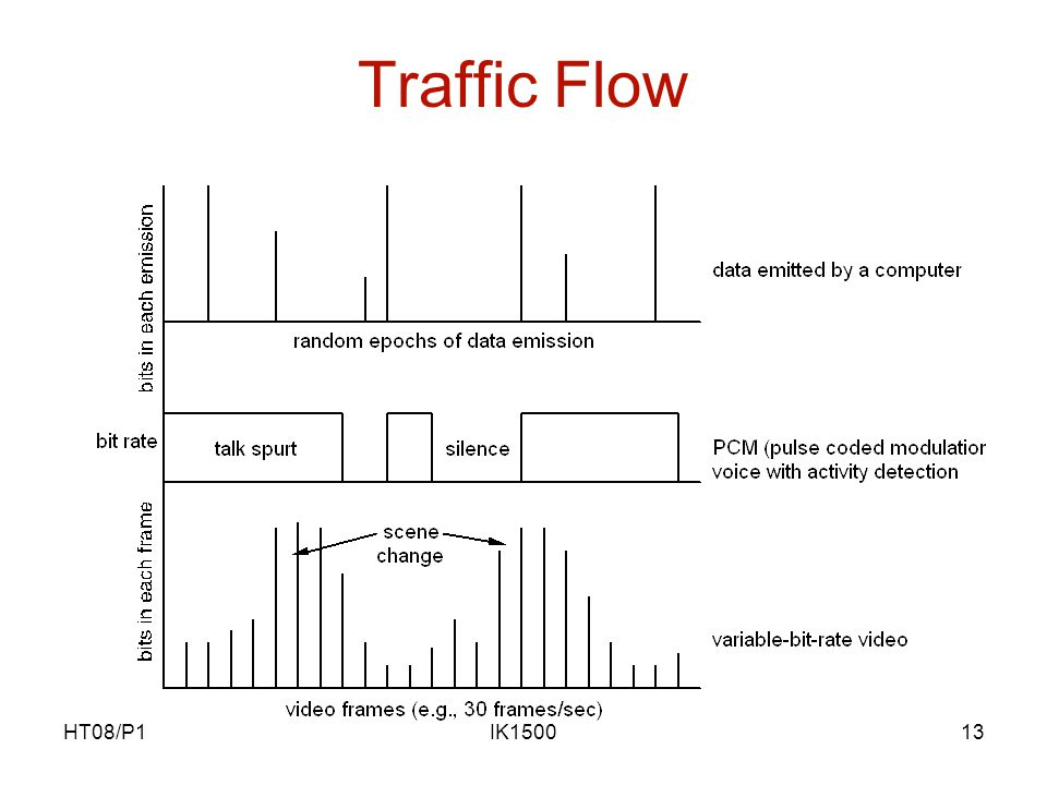 HT08/P1IK150013 Traffic Flow