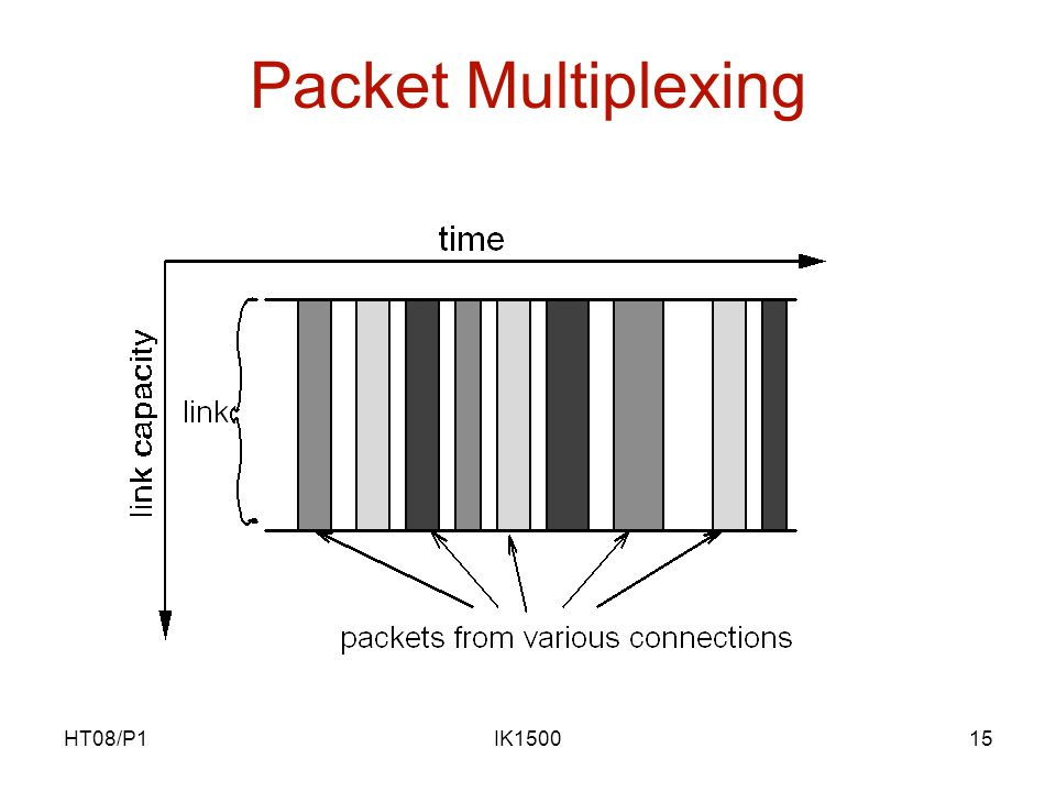 HT08/P1IK150015 Packet Multiplexing
