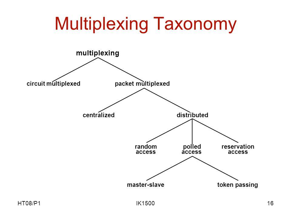 HT08/P1IK150016 Multiplexing Taxonomy multiplexing circuit multiplexedpacket multiplexed centralizeddistributed random access polled access reservatio