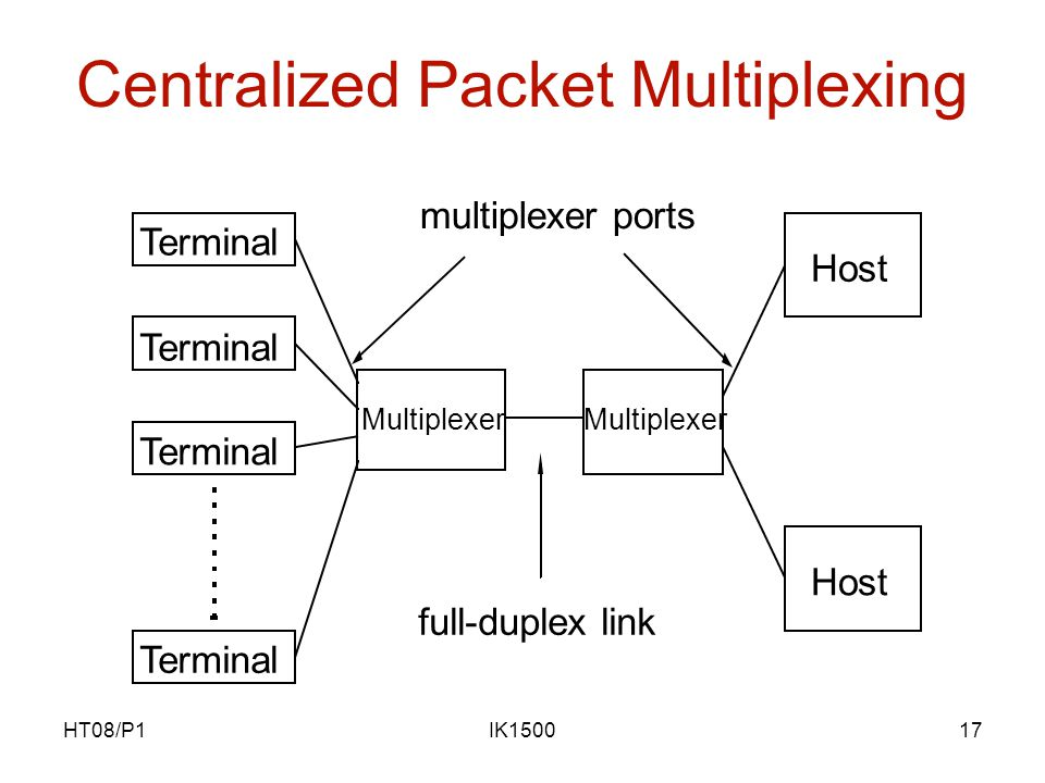 HT08/P1IK150017 Centralized Packet Multiplexing Terminal Host Multiplexer multiplexer ports full-duplex link
