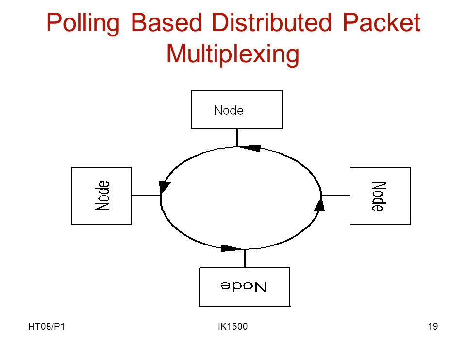 HT08/P1IK150019 Polling Based Distributed Packet Multiplexing