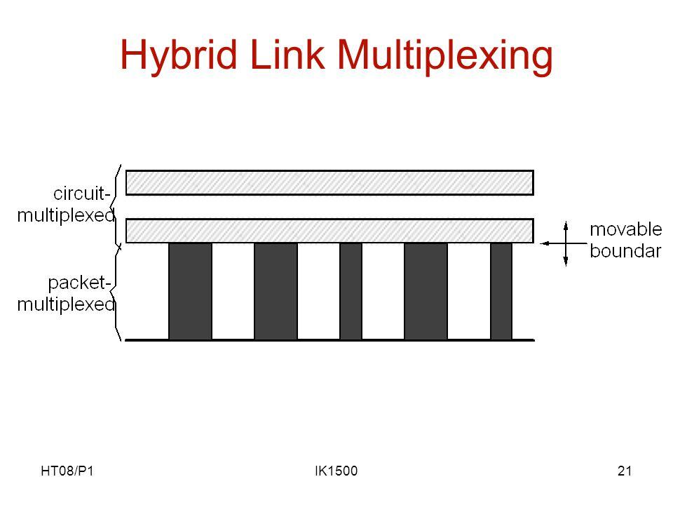 HT08/P1IK150021 Hybrid Link Multiplexing