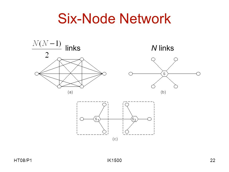 HT08/P1IK150022 Six-Node Network linksN links