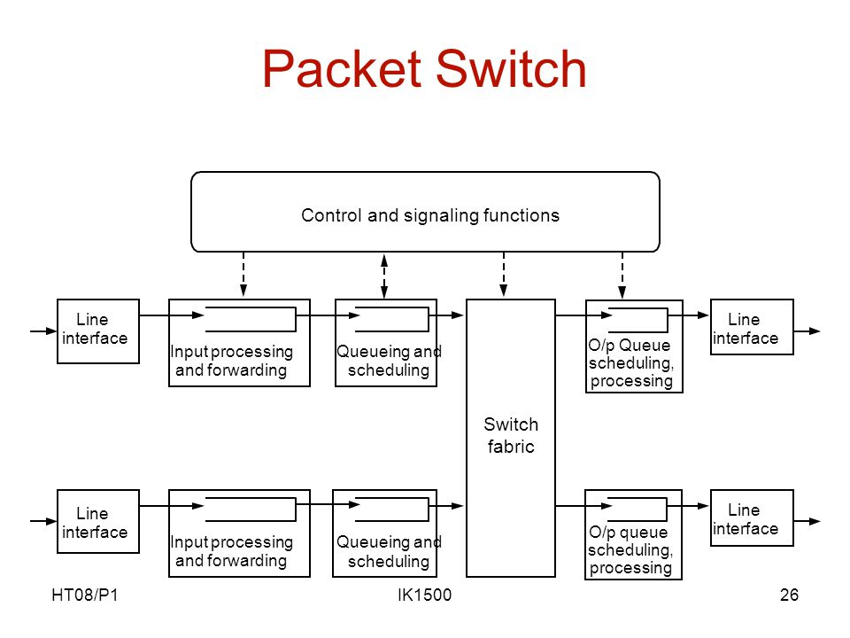 HT08/P1IK150026 Packet Switch O/p Queue scheduling, processing O/p queue scheduling, processing Control and signaling functions Switch fabric Queueing and scheduling Queueing and scheduling Input processing and forwarding Input processing and forwarding Line interface Line interface Line interface Line interface