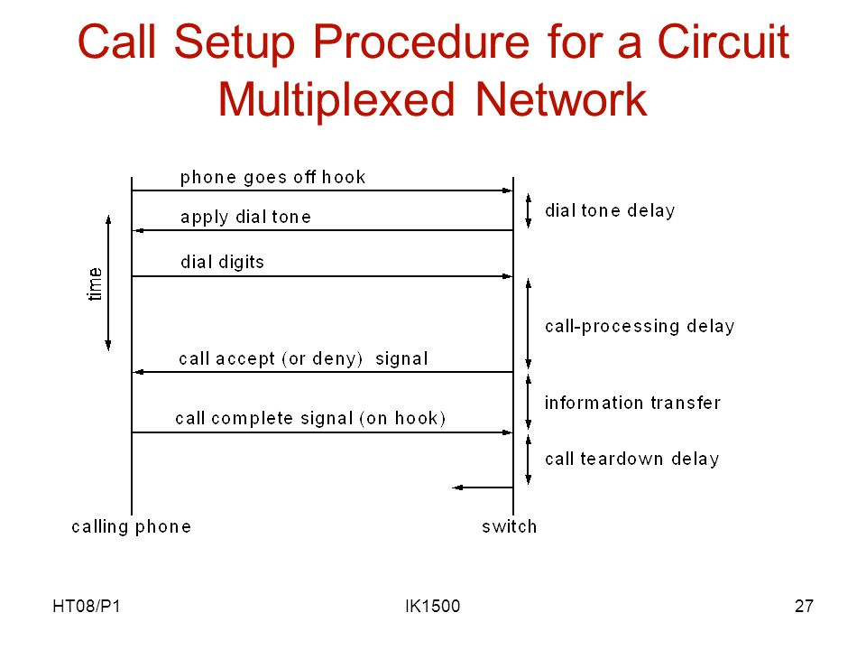 HT08/P1IK150027 Call Setup Procedure for a Circuit Multiplexed Network