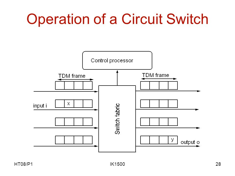 HT08/P1IK150028 Operation of a Circuit Switch