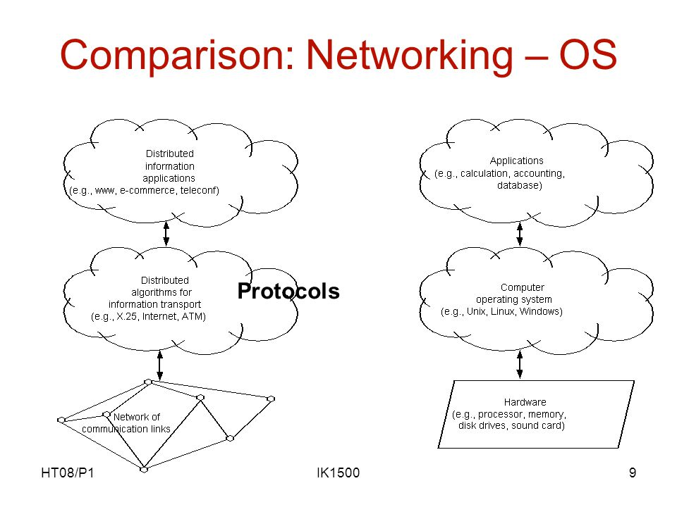 HT08/P1IK15009 Comparison: Networking – OS Protocols