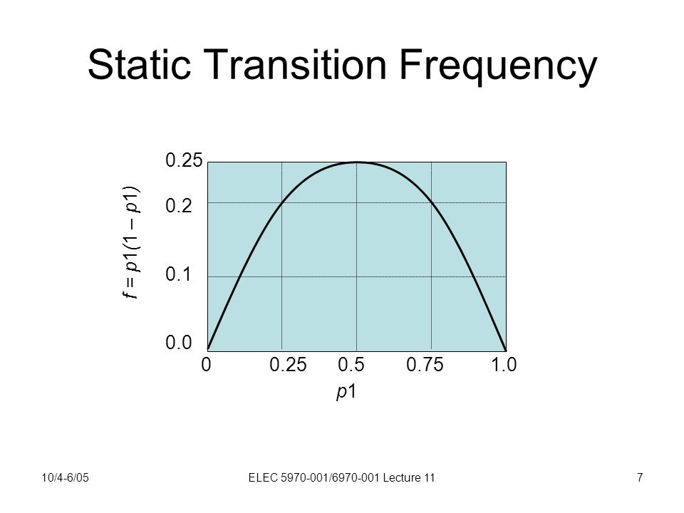 10/4-6/05ELEC 5970-001/6970-001 Lecture 117 Static Transition Frequency 00.250.50.75 1.0 0.25 0.2 0.1 0.0 p1p1 f = p1(1 – p1)