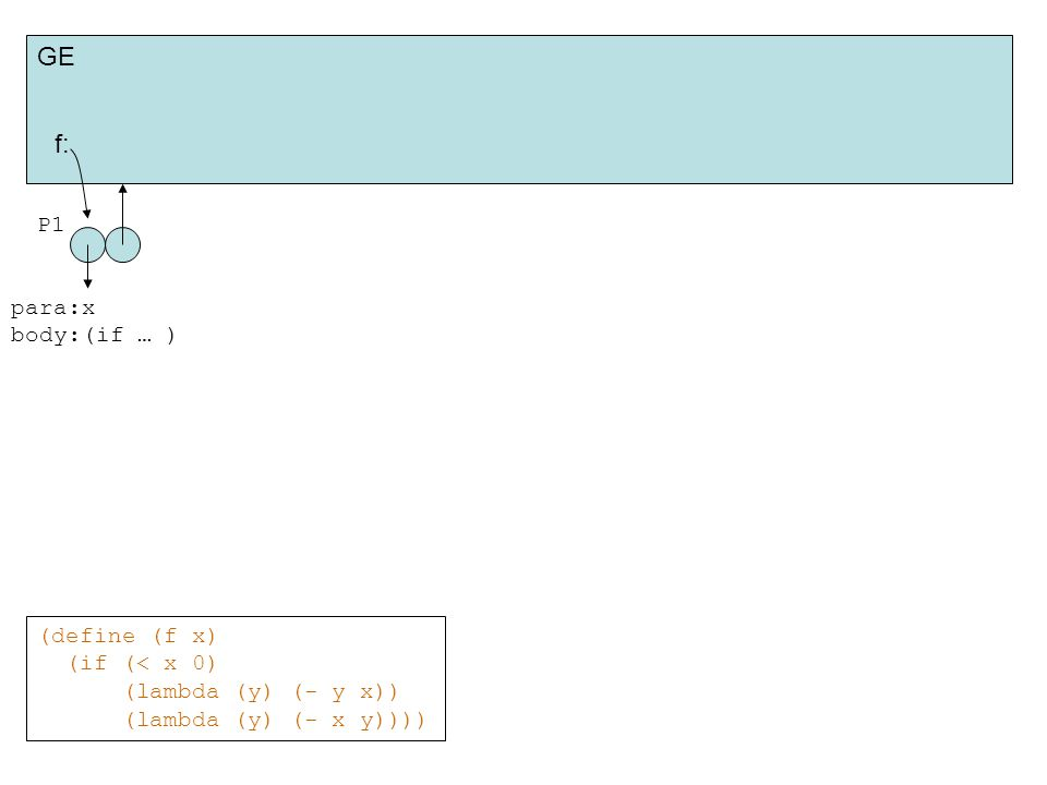 (define (f x) (if (< x 0) (lambda (y) (- y x)) (lambda (y) (- x y)))) GE f: P1 para:x body:(if … )