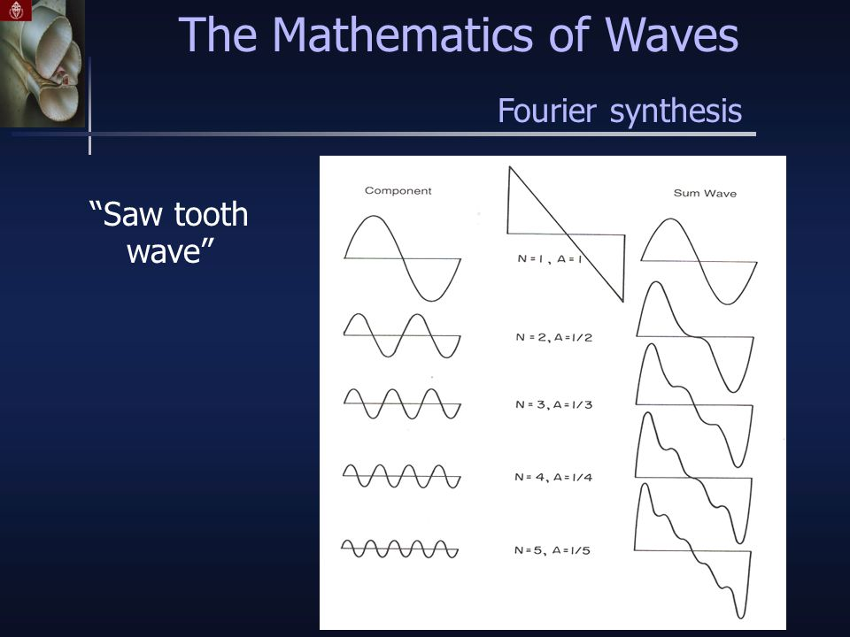 The Mathematics of Waves Fourier synthesis Saw tooth wave