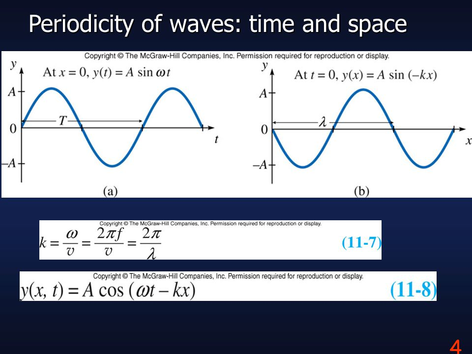 4 Periodicity of waves: time and space