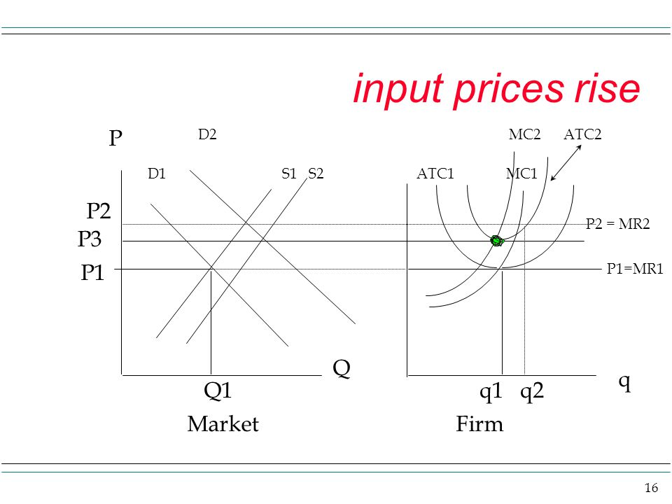 16 input prices rise P D1S1 S2ATC1 MC1 P1=MR1 P1 Q1q1 q2 Q q MarketFirm D2 P2 P2 = MR2 MC2 ATC2 P3