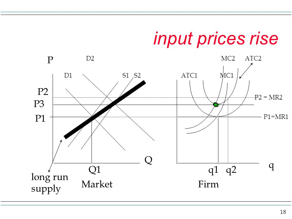18 input prices rise P D1S1 S2ATC1 MC1 P1=MR1 P1 Q1q1 q2 Q q MarketFirm D2 P2 P2 = MR2 MC2 ATC2 P3 long run supply