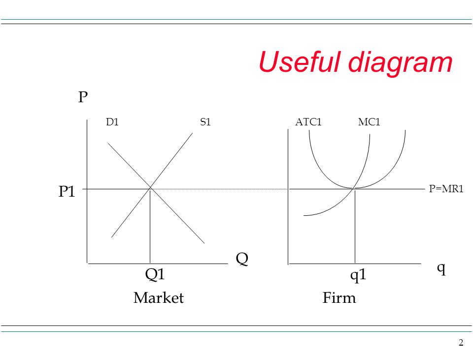 2 Useful diagram P D1S1ATC1 MC1 P=MR1 P1 Q1q1 Q q MarketFirm