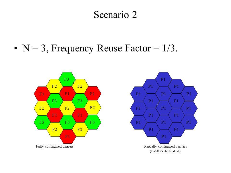 Scenario 2 N = 3, Frequency Reuse Factor = 1/3.