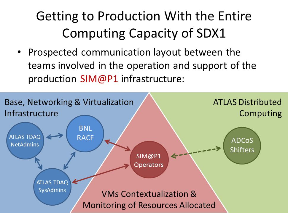 Getting to Production With the Entire Computing Capacity of SDX1 Prospected communication layout between the teams involved in the operation and support of the production infrastructure: 10ATLAS S&C Workshop :: CERN, Jul 10-14, 2013 Base, Networking & Virtualization Infrastructure ATLAS Distributed Computing VMs Contextualization & Monitoring of Resources Allocated ATLAS TDAQ NetAdmins ATLAS TDAQ SysAdmins BNL RACF ADCoS Shifters Operators