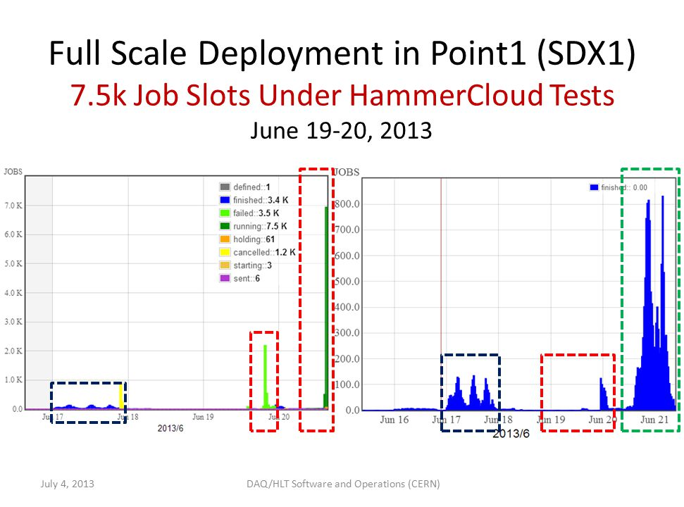 Full Scale Deployment in Point1 (SDX1) 7.5k Job Slots Under HammerCloud Tests June 19-20, 2013 July 4, 2013 DAQ/HLT Software and Operations (CERN)