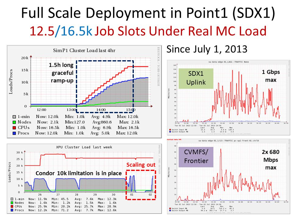 Full Scale Deployment in Point1 (SDX1) 12.5/16.5k Job Slots Under Real MC Load Since July 1, 2013 CVMFS/ Frontier SDX1 Uplink 1.5h long graceful ramp-up Condor 10k limitation is in place Scaling out 2x 680 Mbps max 1 Gbps max