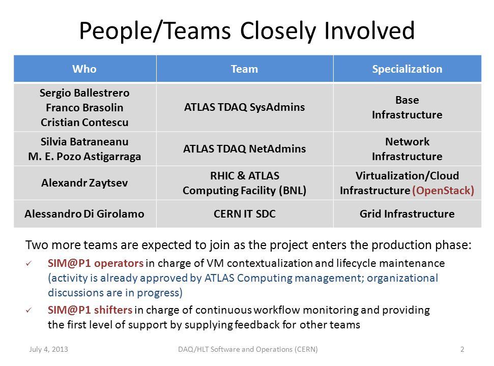 People/Teams Closely Involved 2 Who TeamSpecialization Sergio Ballestrero Franco Brasolin Cristian Contescu ATLAS TDAQ SysAdmins Base Infrastructure Silvia Batraneanu M.