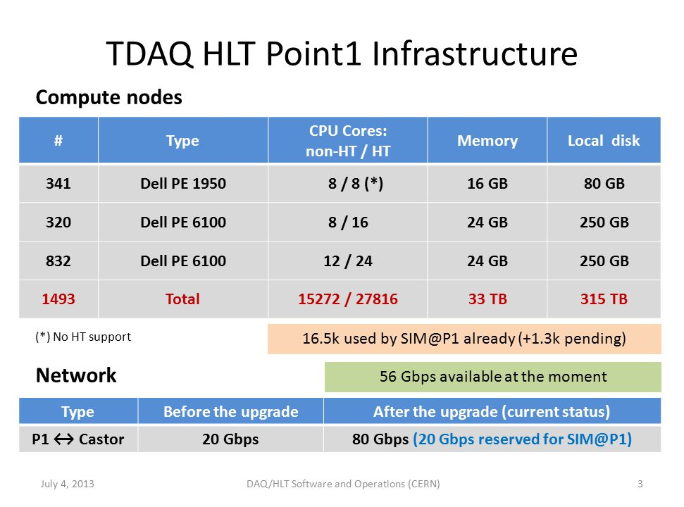 TDAQ HLT Point1 Infrastructure July 4, Compute nodes (*) No HT support Network #Type CPU Cores: non-HT / HT MemoryLocal disk 341Dell PE / 8 (*)16 GB80 GB 320Dell PE / 1624 GB250 GB 832Dell PE / 2424 GB250 GB 1493Total15272 / TB315 TB TypeBefore the upgradeAfter the upgrade (current status) P1 ↔ Castor20 Gbps80 Gbps (20 Gbps reserved for DAQ/HLT Software and Operations (CERN) 16.5k used by already (+1.3k pending) 56 Gbps available at the moment