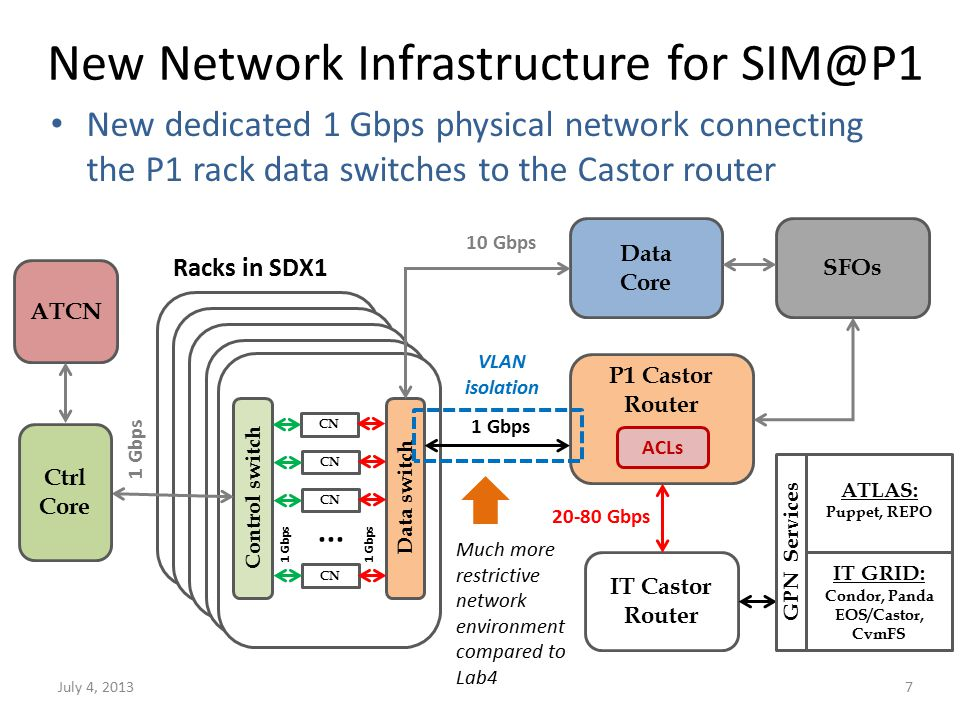 New Network Infrastructure for SIM@P1 July 4, 20137 P1 Castor Router IT Castor Router 20-80 Gbps Racks in SDX1 1 Gbps Data switch CN...