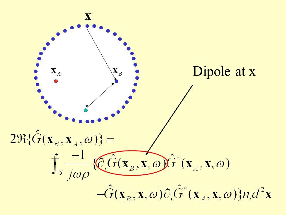 Dipole at x